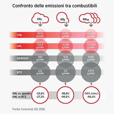 emissioni gnl